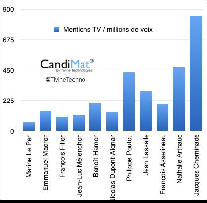 CandiMat-Tivine-170410-ratio